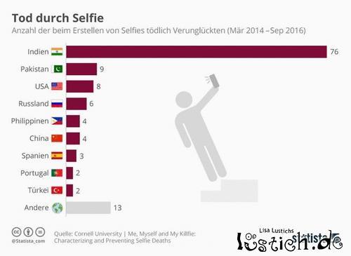 Todesfälle durch Selfies